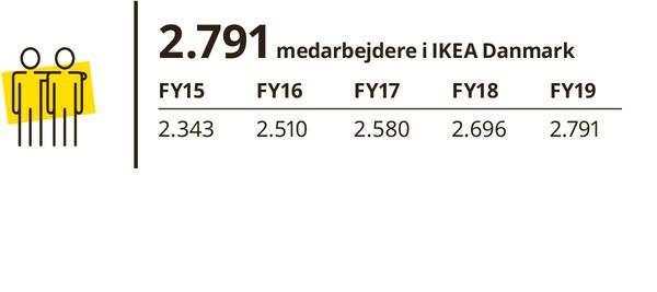 2.791 medarbejdere i IKEA Danmark