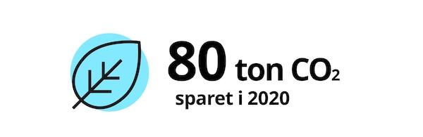 80 ton CO2 sparet i 2020