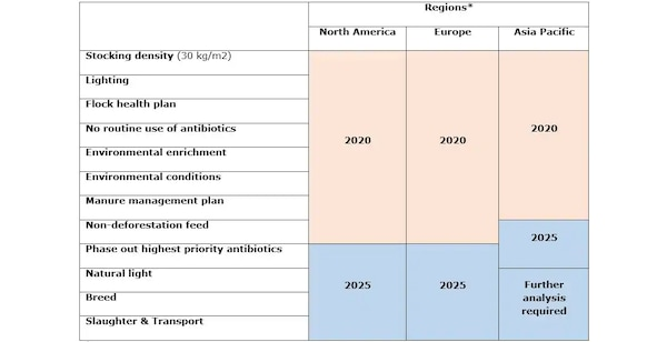 A chart showing the progression of the IKEA Food Better Program and the projected participation by 2025.