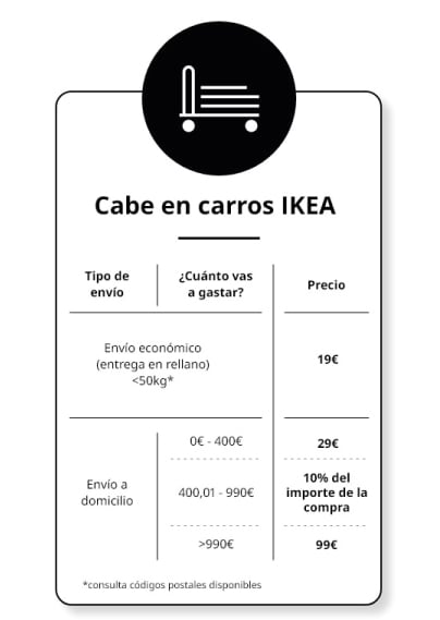 Cabe en carros IKEA