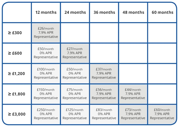 Chart of example loan periods and cost per month including interest rates.