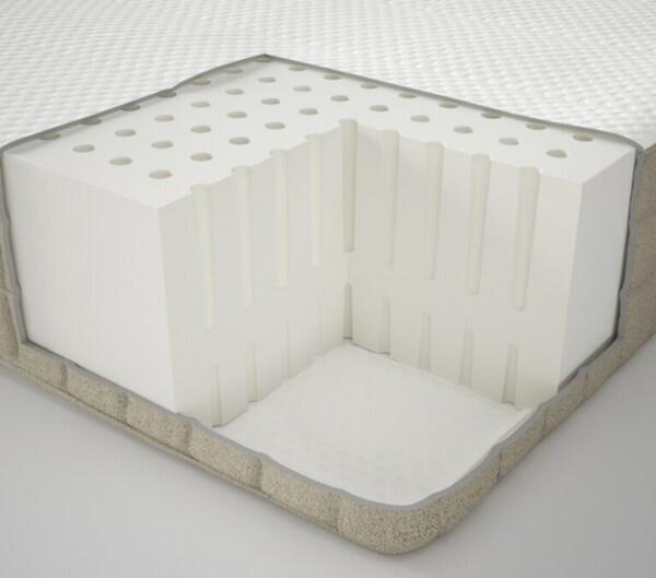 Colchones IKEA muelles