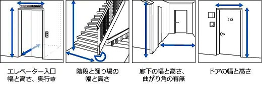 Descriptive images where to measure dimension of doorways, elevators and staircases in your house prior delivery.