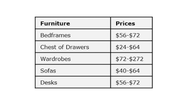 Chart to showcase breakdown of assembly fees. Bedframes $56-$72, Chest of drawers $24-$64, Wardrobes $72-$272, Sofas $40-$64 and Desks $56-$72