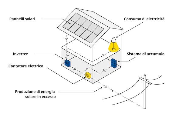 Disegno schematico di un impianto fotovoltaico che include i pannelli solari, l'inverter, il contatore elettrico, il sistema di accumulo e il collegamento con la rete elettrica.