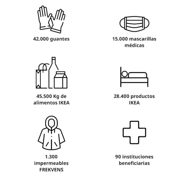 Donaciones de las tiendas IKEA