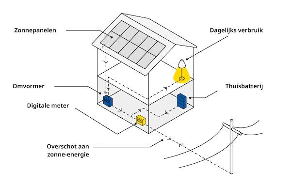 Een schematisch plan met een overzicht van een huis met zonnepanelen.