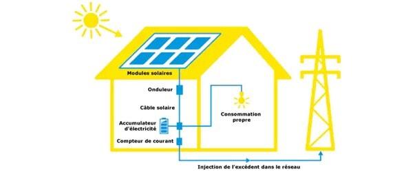 Fonctionnement d'une installation solaire