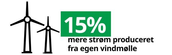 Grafik: 15% mere strøm produceret fra egen vindmølle.
