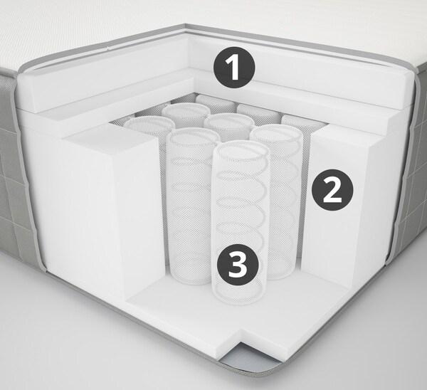HAUGSVÄR hybrid mattress, firm, queen