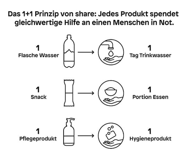 Ikea Share Wasser 01