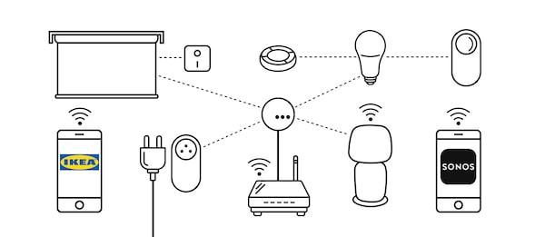 Ikonografika zapojení ovládací brány TRÄDFRI s výrobky pro chytrou domácnost.