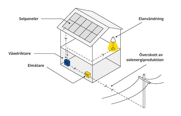 Illustration som visar hur ett solcellssystem fungerar.