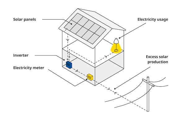 Image of the functioning of solar energy