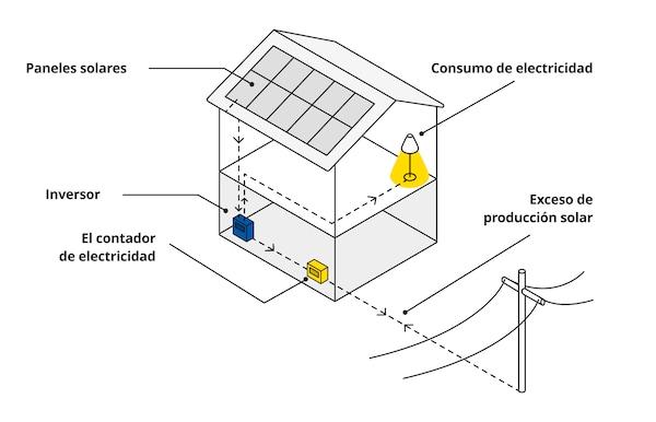 Imagen del funcionamiento de la energía solar