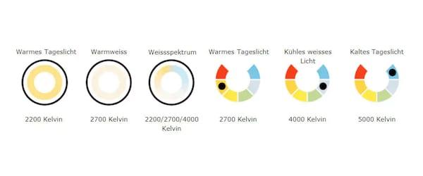 LED-Lichtfarben & LED-Farbtemperatur