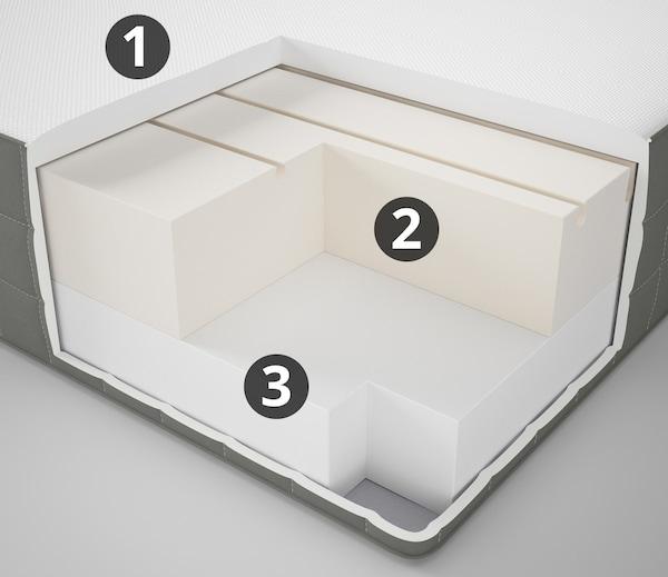 MORGEDAL Foam mattress, firm, dark gray, Queen