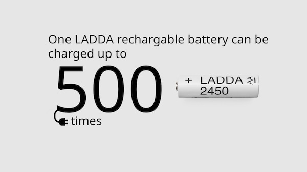 One LADDA rechargeable battery can be charged up to 500 times