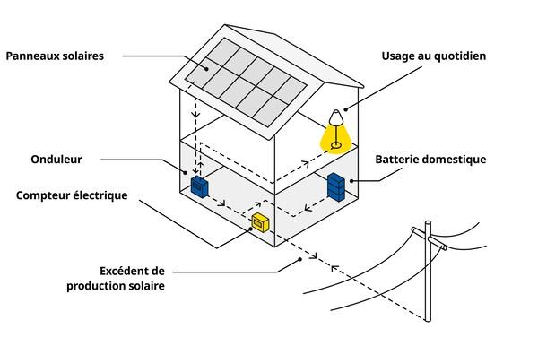 Plan schématique d'une maison équipée de panneaux solaires.