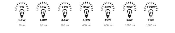 потребление электроэнергии светодиодов