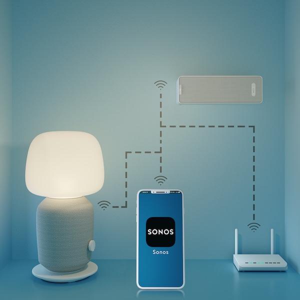 Prezentare generală care ilustrează modul în care se realizează conexiunea wireless între aplicația Sonos și veioza cu boxă WiFi și polița cu boxă SYMFONISK.