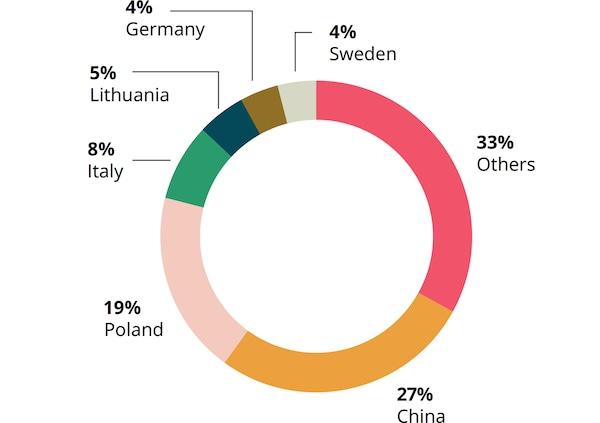 repartition-fournissueurs-europe