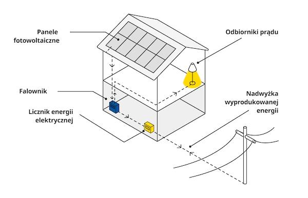 Schemat pracy  instalacji fotowoltaicznej w domu jednorodzinnym.