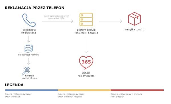 Schemat przepływu danych podczas reklamacji przez telefon