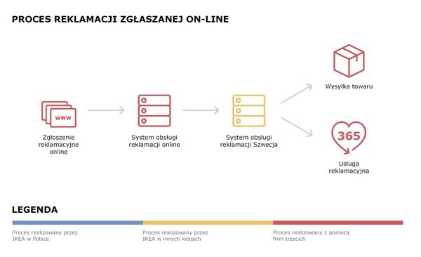 Schemat przepływu danych podczas reklamacji zgłaszanej on-line