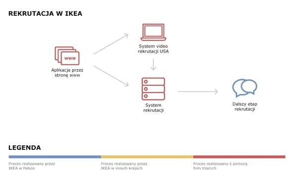 Schemat przepływu danych podczas rekrutacji w IKEA