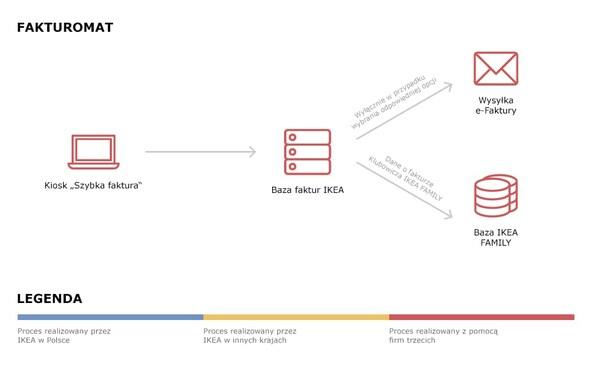 Schemat przepływu danych podczas wystawiania faktury w fakturomacie