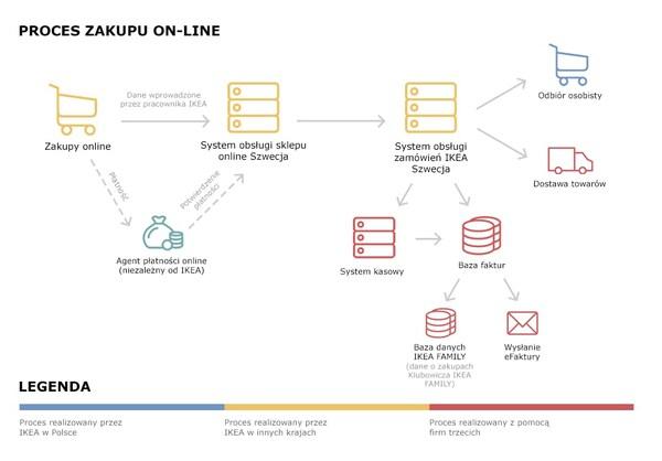 Schemat przepływu danych podczas zakupów online