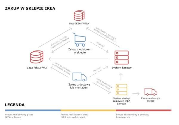 Schemat przepływu danych podczas zakupów w sklepach