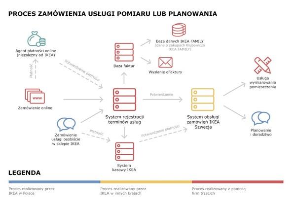 Schemat przepływu danych podczas zamawiania usługi pomiaru lub planowania