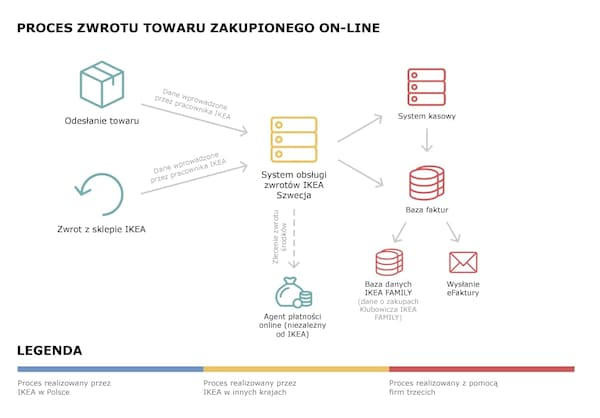 Schemat przepływu danych podczas zwrotu towaru zamówionego on-line