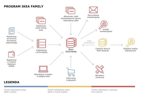 Schemat przepływu danych w ramach programu IKEA Family