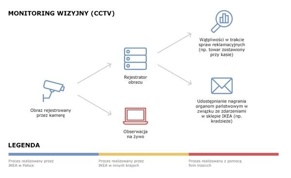 Schemat przepływu danych z monitoringu wizyjnego