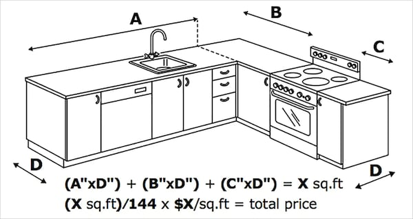 Sketch showing how to measure your kitchen space to plan for a custom countertop and estimate its price