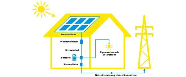 So funktioniert eine Solaranlage