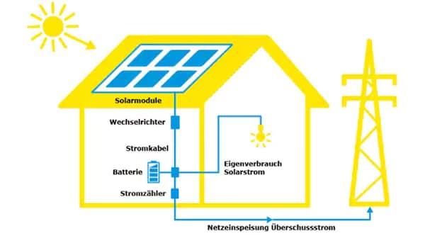 Solaranlagen: Vergütung von überschüssig produziertem Strom