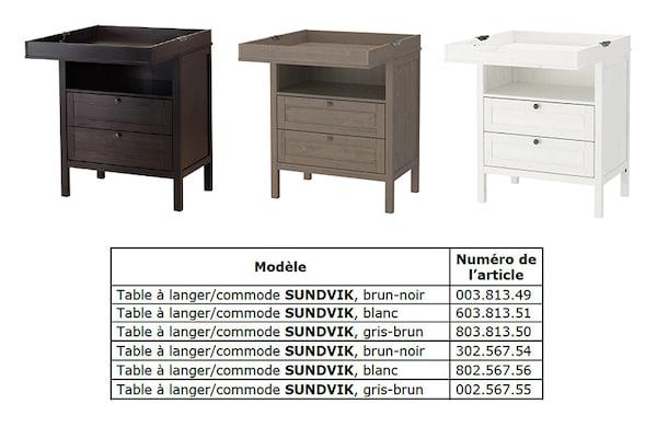 Avis De Securite Table A Langer Commode Sundvik Ikea