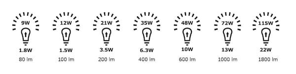 Vorteile von LED-Lampen & LED-Beleuchtung