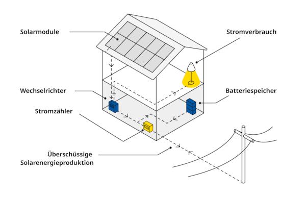 Wie funktioniert eine Photovoltaik-Anlage?