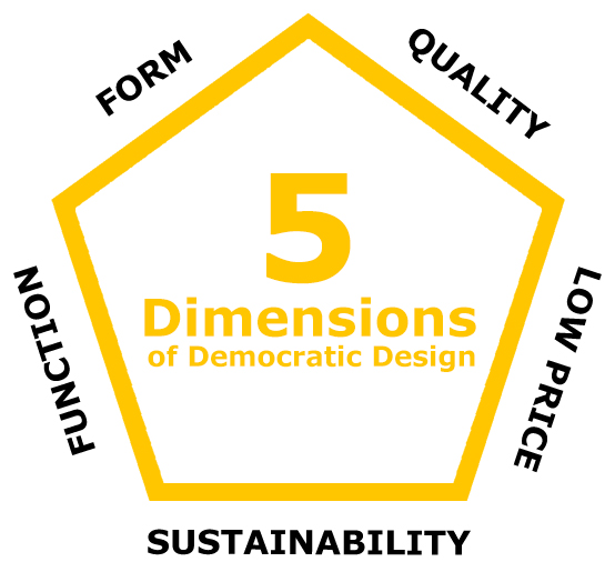 Democratic design comes from the ikea perspective that everyone has