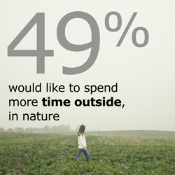 "A woman walking through a green field. A text that says ""49% would like to spend more time outside, in nature."""