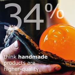 "A hand holding a cloth and an orange glass ball. A text that says ""34% think handmade products are higher-quality."""
