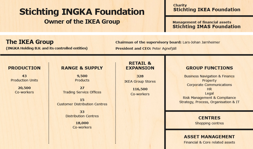 Stichting INGKA Foundation Owner of the IKEA Group