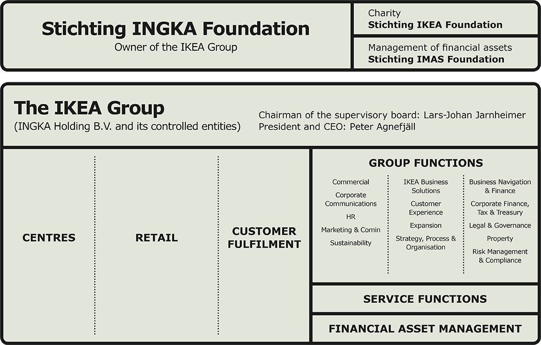 Stichting INGKA Foundation - vlastník IKEA Group